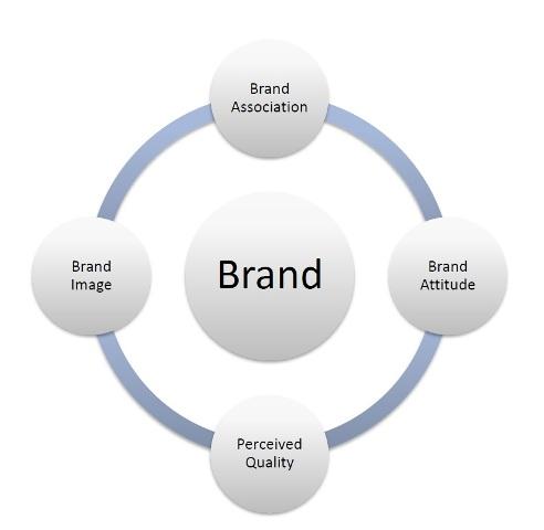 Brand Building- 400x400